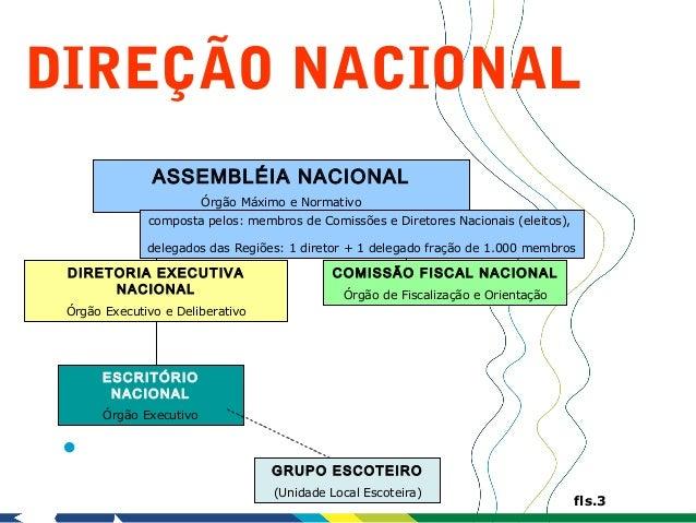 DIREÇÃO NACIONAL               ASSEMBLÉIA NACIONAL                         Órgão Máximo e Normativo              composta ...