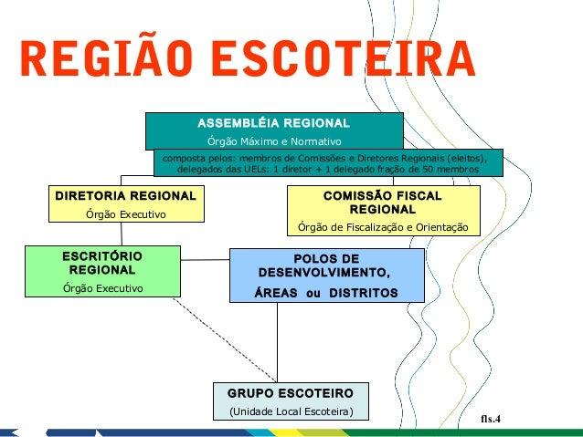REGIÃO ESCOTEIRA                          ASSEMBLÉIA REGIONAL                            Órgão Máximo e Normativo         ...