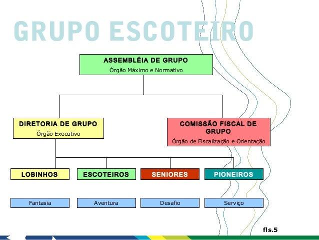 GRUPO ESCOTEIRO                           ASSEMBLÉIA DE GRUPO                             Órgão Máximo e NormativoDIRETORI...