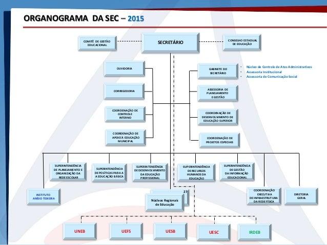 ORGANOGRAMA DA SEC – 2015 SECRETÁRIO CONSELHO ESTADUAL DE EDUCAÇÃO CORREGEDORIA OUVIDORIA DIRETORIA GERAL COORDENAÇÃO DE C...