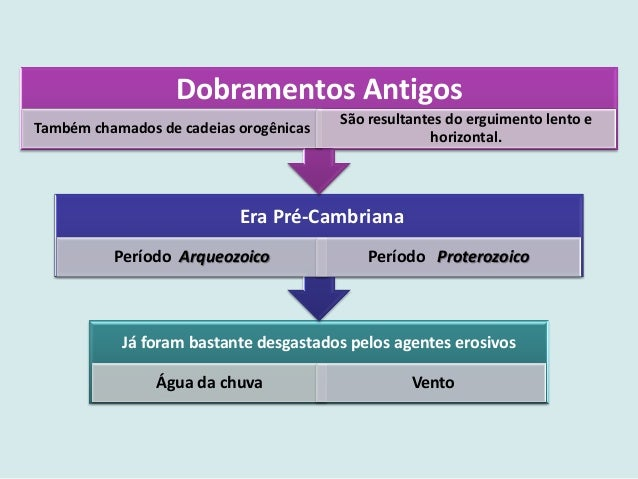 Estruturas Geologicas Mundo E Brasil Geisa E Jeferson