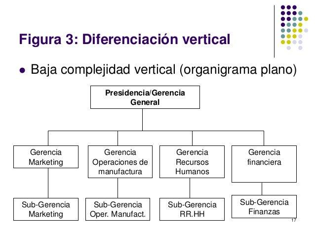 Estruturas Organizacionales