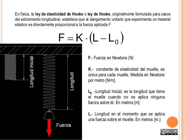 En física, la ley de elasticidad de Hooke o ley de Hooke, originalmente formulada para casos del estiramiento longitudinal...
