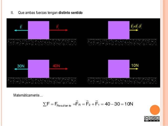 II. Que ambas fuerzas tengan distinto sentido Matemáticamente… N103040FFFFF 12RtetansulRe  