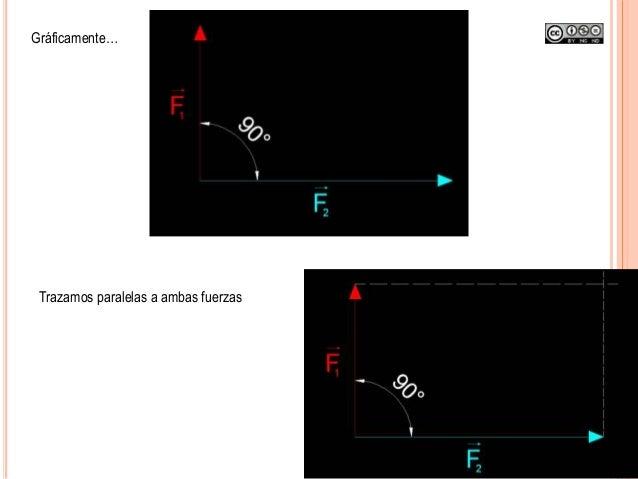 Gráficamente… Trazamos paralelas a ambas fuerzas
