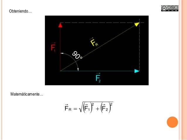 Obteniendo… Matemáticamente…    2 2 2 1R FFF 