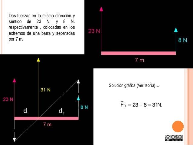 Dos fuerzas en la misma dirección y sentido de 23 N. y 8 N. respectivamente , colocadas en los extremos de una barra y sep...