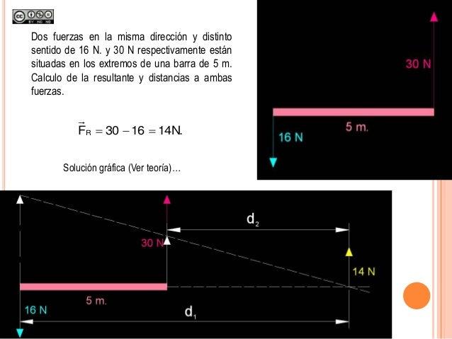 Dos fuerzas en la misma dirección y distinto sentido de 16 N. y 30 N respectivamente están situadas en los extremos de una...