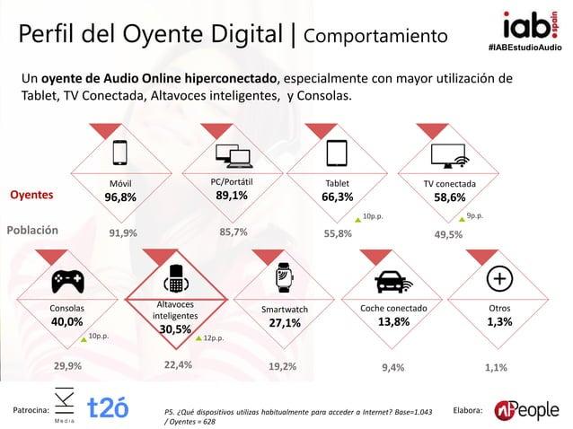 #IABEstudioAudio Patrocina: Elabora: Perfil del Oyente Digital | Comportamiento Población Móvil 96,8% Tablet 66,3% 91,9% 5...