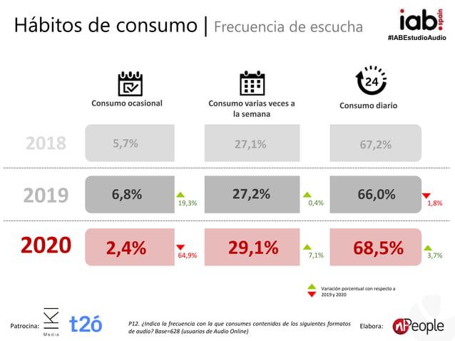 #IABEstudioAudio Patrocina: Elabora: Consumo diarioConsumo varias veces a la semana Consumo ocasional P12. ¿Indica la frec...