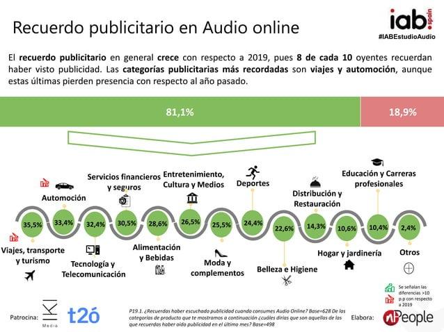#IABEstudioAudio Patrocina: Elabora: P19.1. ¿Recuerdas haber escuchado publicidad cuando consumes Audio Online? Base=628 D...