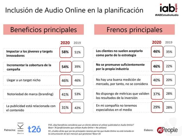 #IABEstudioAudio Patrocina: Elabora: Inclusión de Audio Online en la planificación 54% 46% 41% 31% 58% 39% 46% 53% 42% 51%...