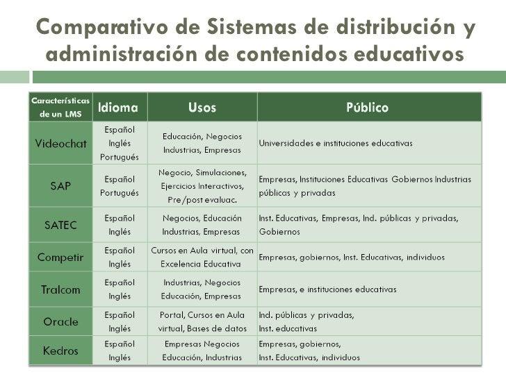 Comparativo de Sistemas de distribución y administración de contenidos educativos
