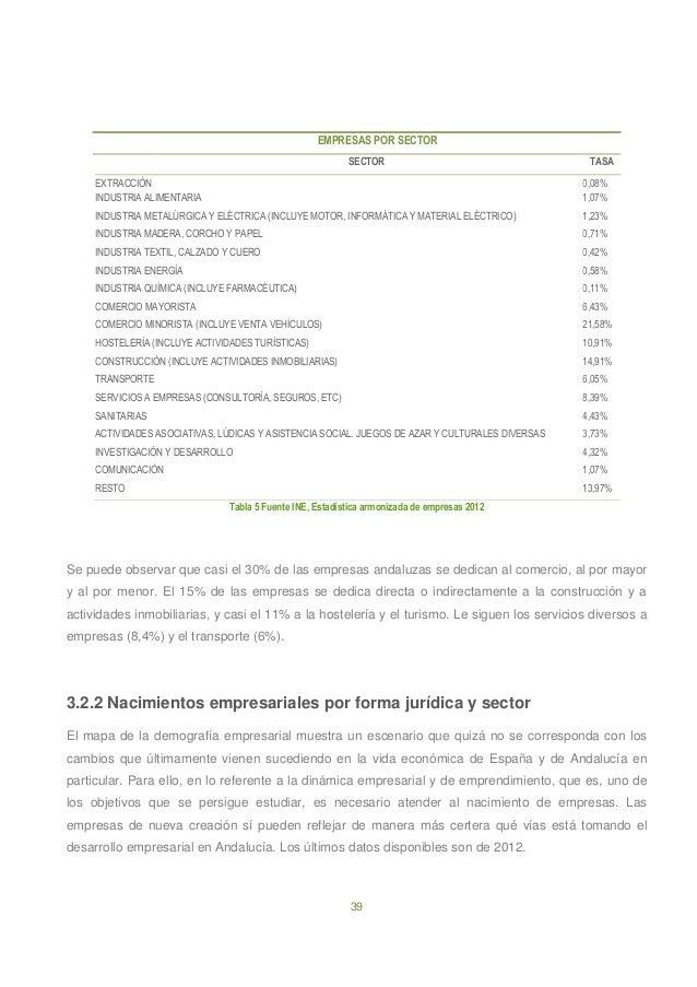 39 EMPRESAS POR SECTOR SECTOR TASA EXTRACCIÓN 0,08% INDUSTRIA ALIMENTARIA 1,07% INDUSTRIA METALÚRGICA Y ELÉCTRICA (INCLUYE...