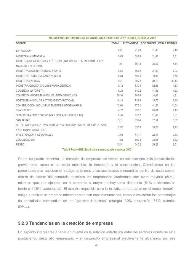40 NACIMIENTO DE EMPRESAS EN ANDALUCIA POR SECTOR Y FORMA JURIDICA 2012 SECTOR TOTAL AUTONOMOS SOCIEDADES OTRAS FORMAS EXT...