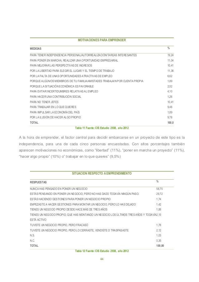 44 MOTIVACIONES PARA EMPRENDER MEDIDAS % PARA TENER INDEPENDENCIA PERSONAL/AUTORREALIZACIÓN/TAREAS INTERESANTES 19,24 PARA...