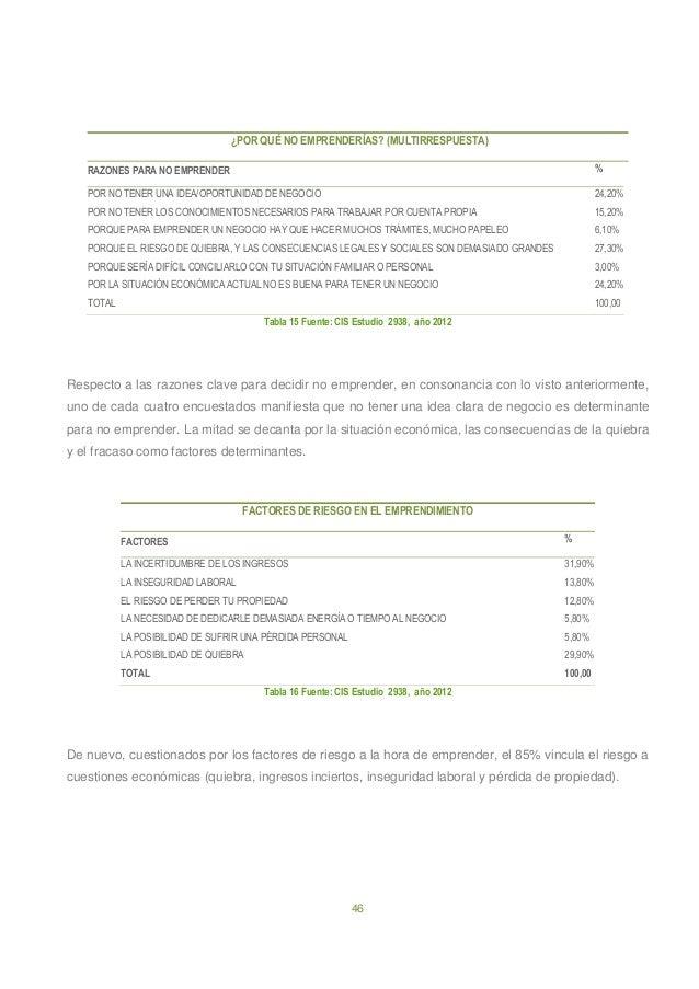 46 ¿POR QUÉ NO EMPRENDERÍAS? (MULTIRRESPUESTA) RAZONES PARA NO EMPRENDER % POR NO TENER UNA IDEA/OPORTUNIDAD DE NEGOCIO 24...
