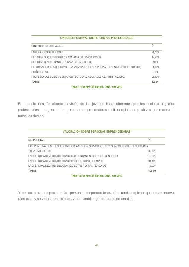 47 OPINONES POSITIVAS SOBRE GURPOS PROFESIONALES GRUPOS PROFESIONALES % EMPLEADOS/AS PÚBLICOS 21,10% DIRECTIVOS/AS EN GRAN...