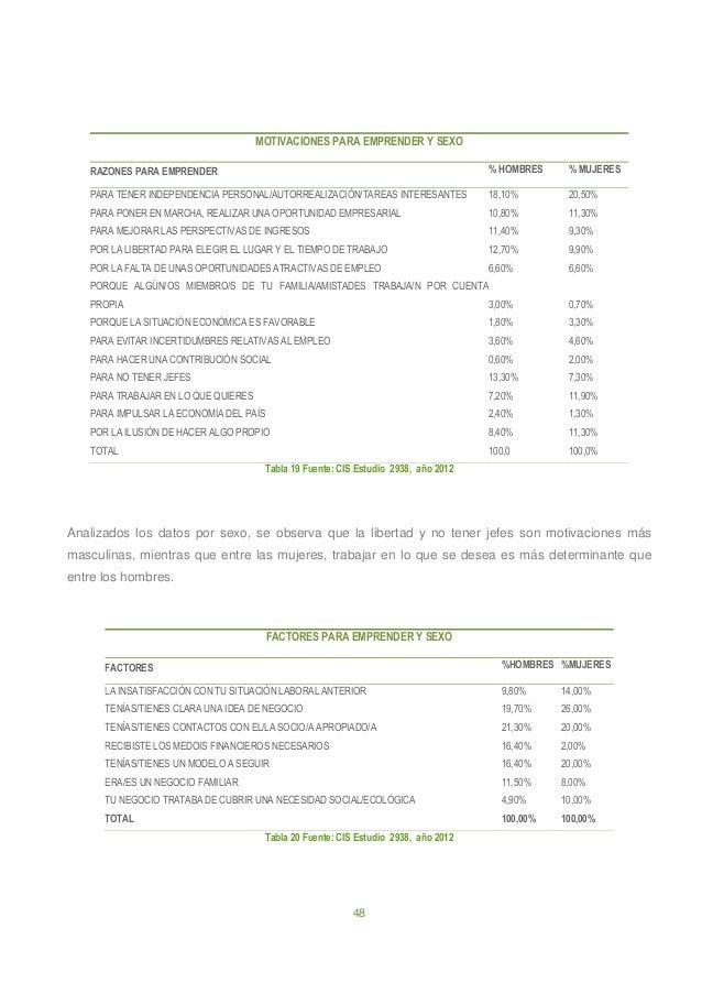 48 MOTIVACIONES PARA EMPRENDER Y SEXO RAZONES PARA EMPRENDER % HOMBRES % MUJERES PARA TENER INDEPENDENCIA PERSONAL/AUTORRE...