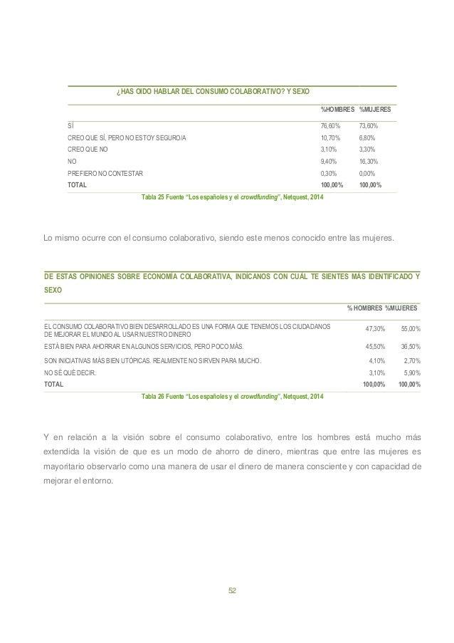 52 ¿HAS OIDO HABLAR DEL CONSUMO COLABORATIVO? Y SEXO %HOMBRES %MUJERES SÍ 76,60% 73,60% CREO QUE SÍ, PERO NO ESTOY SEGURO/...