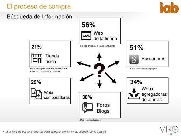 10 • A la hora de buscar productos para comprar por internet, ¿dónde sueles buscar? 56% Web de la tienda 51% 34% 30% 21% 2...