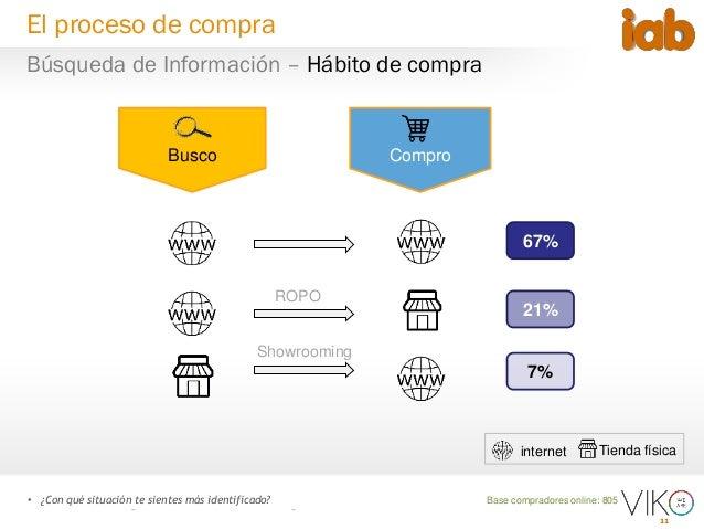 11 Base compradores online: 805• ¿Con qué situación te sientes más identificado? 67% 21% 7% Busco Compro Tienda físicainte...