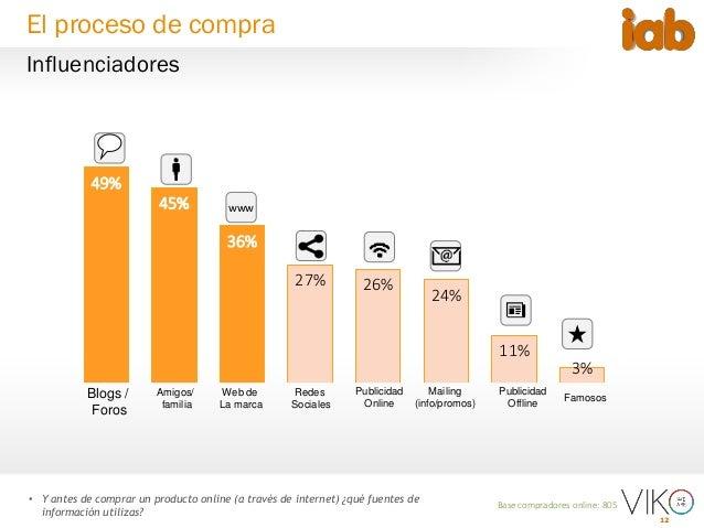 12 49% 45% 36% 27% 26% 24% 11% 3% Base compradores online: 805 • Y antes de comprar un producto online (a través de intern...