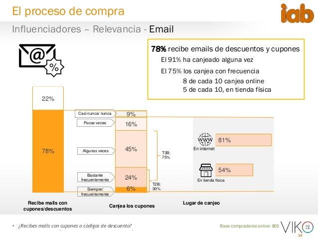 13 54% 81% 6% 24% 45% 16% 9% Base compradores online: 805 78% recibe emails de descuentos y cupones El 91% ha canjeado alg...