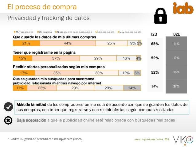 20 Base compradores online: 805• Indica tu grado de acuerdo con las siguientes frases. 21% 15% 17% 11% 44% 37% 35% 23% 25%...