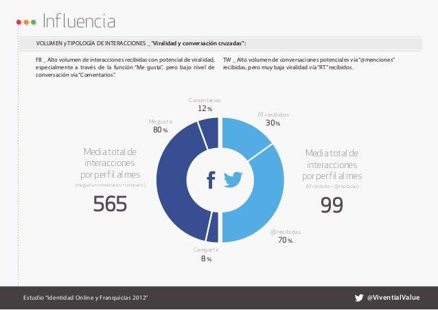"""Influencia    VOLUMEN y TIPOLOGÍA DE INTERACCIONES _ """"Viralidad y conversación cruzadas"""":    FB _ Alto volumen de interacci..."""