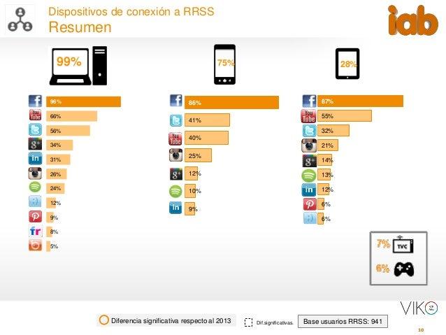 10 Dispositivos de conexión a RRSS Resumen 86% 41% 40% 25% 12% 10% 9% 87% 55% 32% 21% 14% 13% 12% 6% 6% 96% 66% 56% 34% 31...