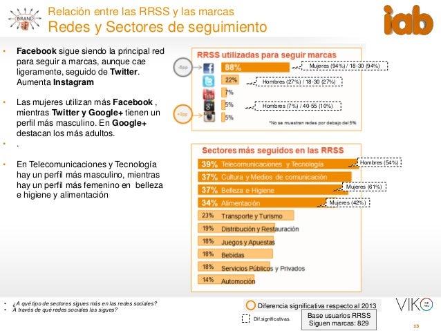 13 Relación entre las RRSS y las marcas Redes y Sectores de seguimiento Diferencia significativa respecto al 2013• ¿A qué ...