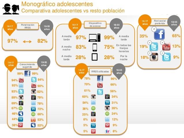 18 97% 82% 14-17 años 18-55 años Penetración RRSS Dispositivo de acceso 99% 14-17 años 18-55 años 75% 28% A media tarde En...