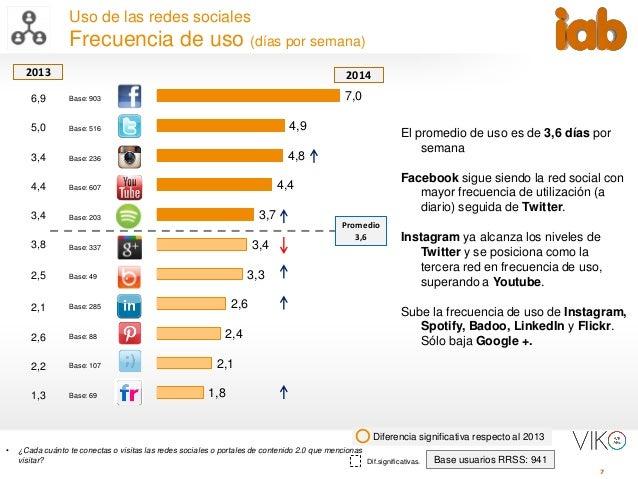7 Uso de las redes sociales Frecuencia de uso (días por semana) • ¿Cada cuánto te conectas o visitas las redes sociales o ...