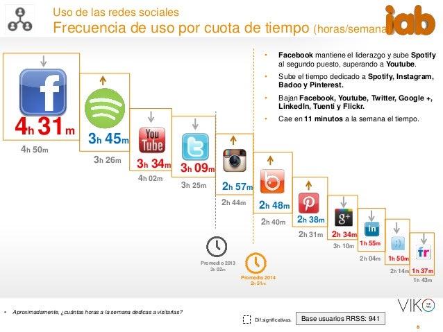 8 Uso de las redes sociales Frecuencia de uso por cuota de tiempo (horas/semana) • Aproximadamente, ¿cuántas horas a la se...