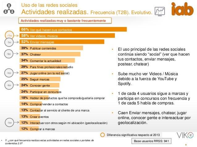 9 Uso de las redes sociales Actividades realizadas. Frecuencia (T2B). Evolutivo. Base usuarios RRSS: 941 Diferencia signif...