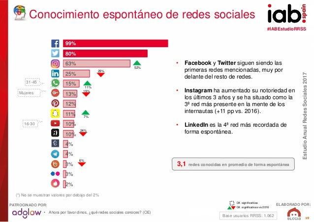 #IABEstudioRRSS EstudioAnualRedesSociales2017 ELABORADO POR:PATROCINADO POR: 19 29% Conocimiento espontáneo de redes socia...