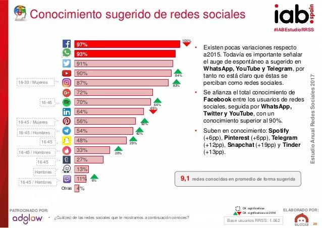 #IABEstudioRRSS EstudioAnualRedesSociales2017 ELABORADO POR:PATROCINADO POR: 20 97% 93% 91% 90% 87% 72% 70% 64% 56% 54% 48...
