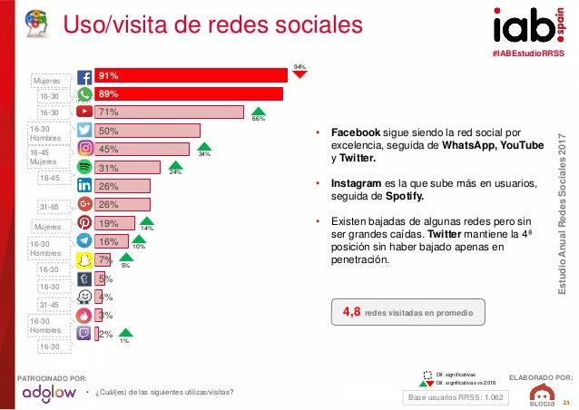 #IABEstudioRRSS EstudioAnualRedesSociales2017 ELABORADO POR:PATROCINADO POR: 21 91% 89% 71% 50% 45% 31% 26% 26% 19% 16% 7%...
