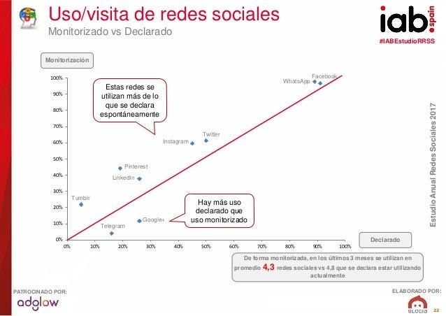 #IABEstudioRRSS EstudioAnualRedesSociales2017 ELABORADO POR:PATROCINADO POR: 22 0% 10% 20% 30% 40% 50% 60% 70% 80% 90% 100...