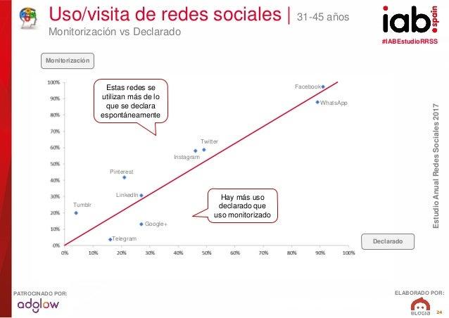 #IABEstudioRRSS EstudioAnualRedesSociales2017 ELABORADO POR:PATROCINADO POR: 24 Uso/visita de redes sociales   31-45 años ...
