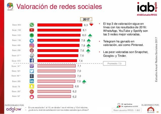 #IABEstudioRRSS EstudioAnualRedesSociales2017 ELABORADO POR:PATROCINADO POR: 26 8,3 8,1 8,0 7,8 7,8 7,6 7,6 7,4 7,1 7,0 7,...