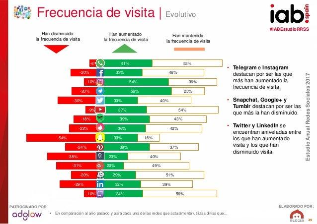 #IABEstudioRRSS EstudioAnualRedesSociales2017 ELABORADO POR:PATROCINADO POR: 29 41% 33% 54% 56% 30% 37% 39% 36% 30% 39% 23...