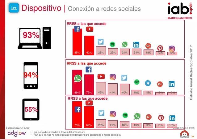 #IABEstudioRRSS EstudioAnualRedesSociales2017 ELABORADO POR:PATROCINADO POR: 33 75% 62% 23% 21% 18% 13% 12% 11% 10% 89% 72...