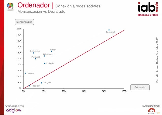 #IABEstudioRRSS EstudioAnualRedesSociales2017 ELABORADO POR:PATROCINADO POR: 34 Ordenador   Conexión a redes sociales Moni...