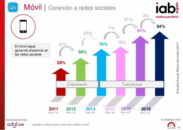 #IABEstudioRRSS EstudioAnualRedesSociales2017 ELABORADO POR:PATROCINADO POR: 35 Móvil   Conexión a redes sociales 38% 56% ...