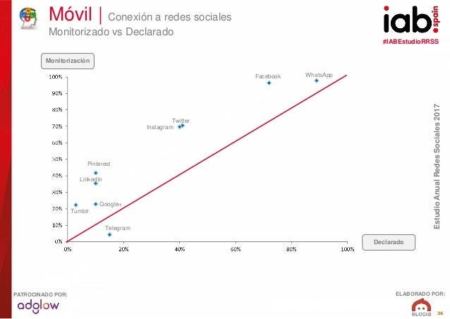 #IABEstudioRRSS EstudioAnualRedesSociales2017 ELABORADO POR:PATROCINADO POR: 36 Móvil   Conexión a redes sociales Monitori...