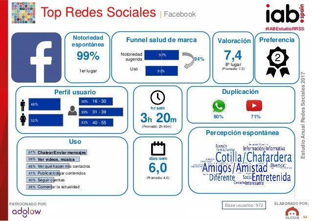 #IABEstudioRRSS EstudioAnualRedesSociales2017 ELABORADO POR:PATROCINADO POR: 52 30% 39% 31% 67% 59% 48% 37% 30% 28% 91% 97...