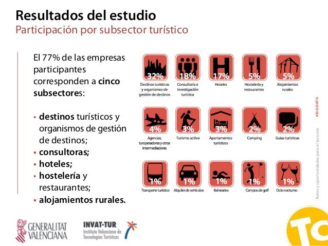 Retosyoportunidadesparaelturismo#BIGDATA El 77% de las empresas participantes corresponden a cinco subsectores: • destinos...
