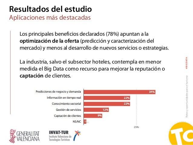 Retosyoportunidadesparaelturismo#BIGDATA Los principales beneficios declarados (78%) apuntan a la optimización de la ofert...